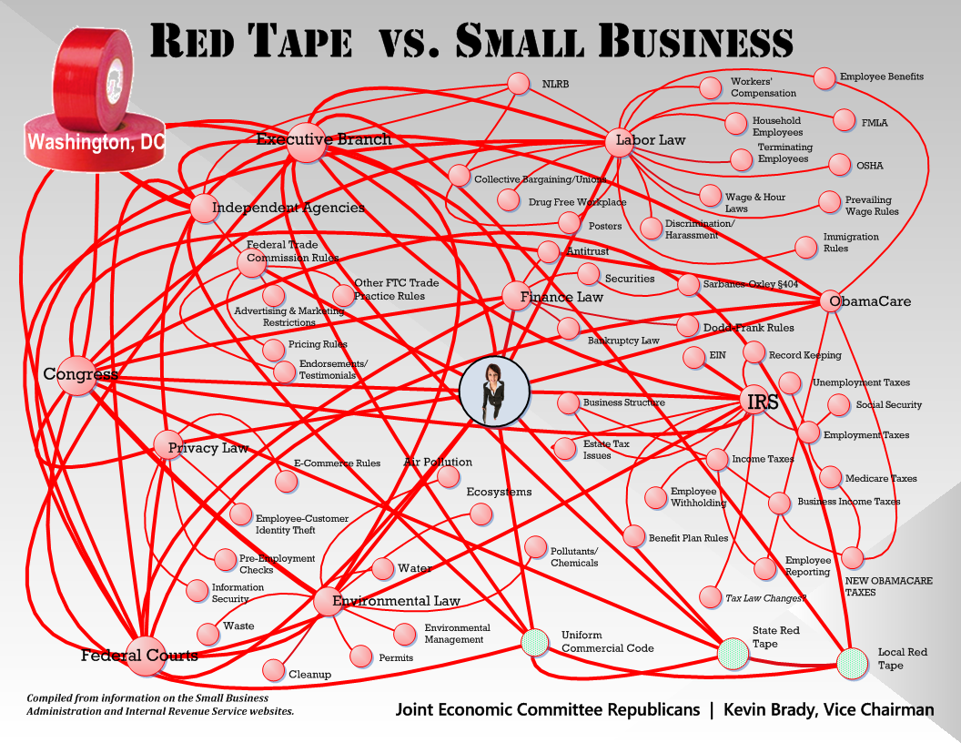 House Passes Anti-Red Tape Measure | US Daily Review