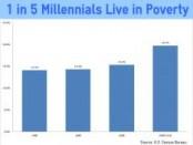 MillennialPoverty