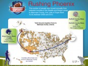 US Census Bureau Super Bowl Infographic