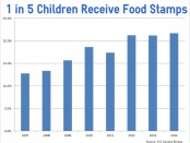 1in5ChildrenFoodStamps