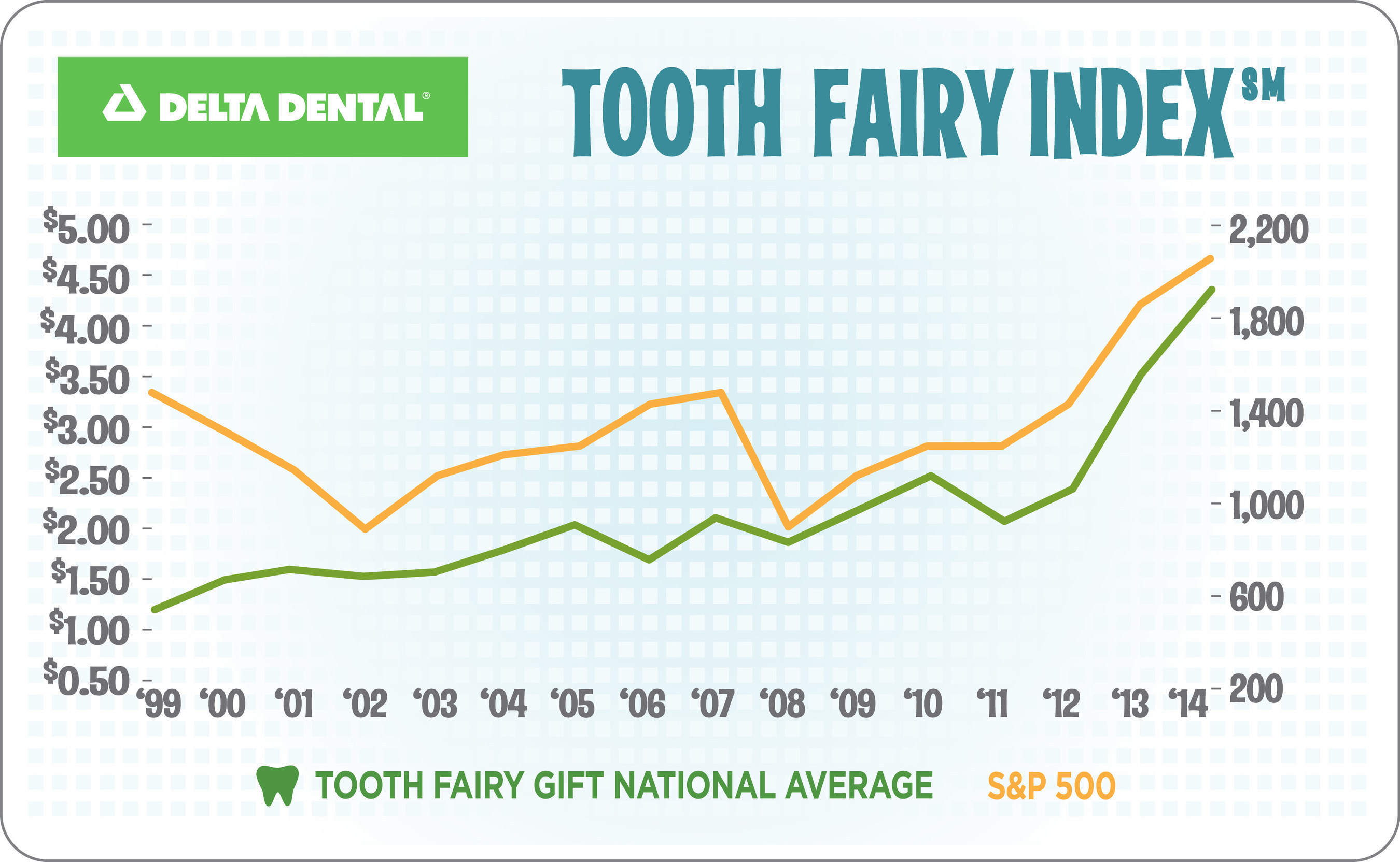 Tooth Fairy Index Infographic