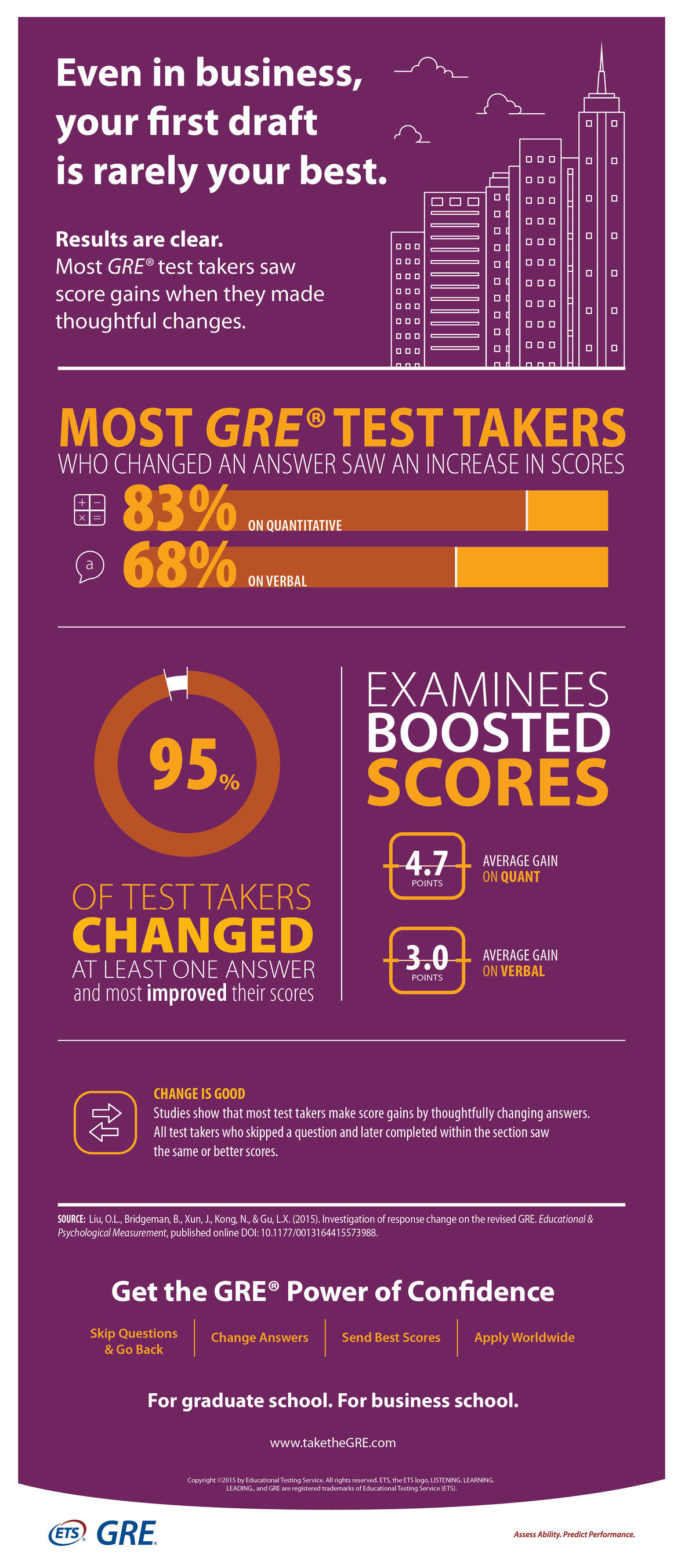 Educational Testing Service GRE Infographic