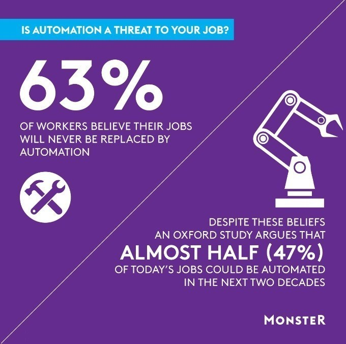 Monster Worldwide Automation Poll Findings Infographic