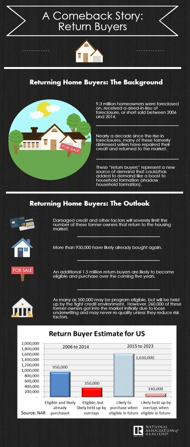 NAR Return Buyers Infographic