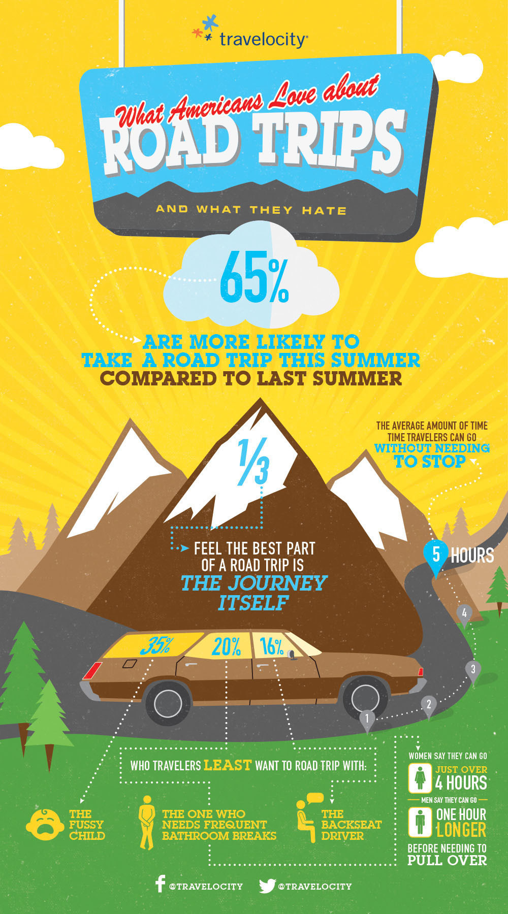 Travelocity Road Trip Infographic
