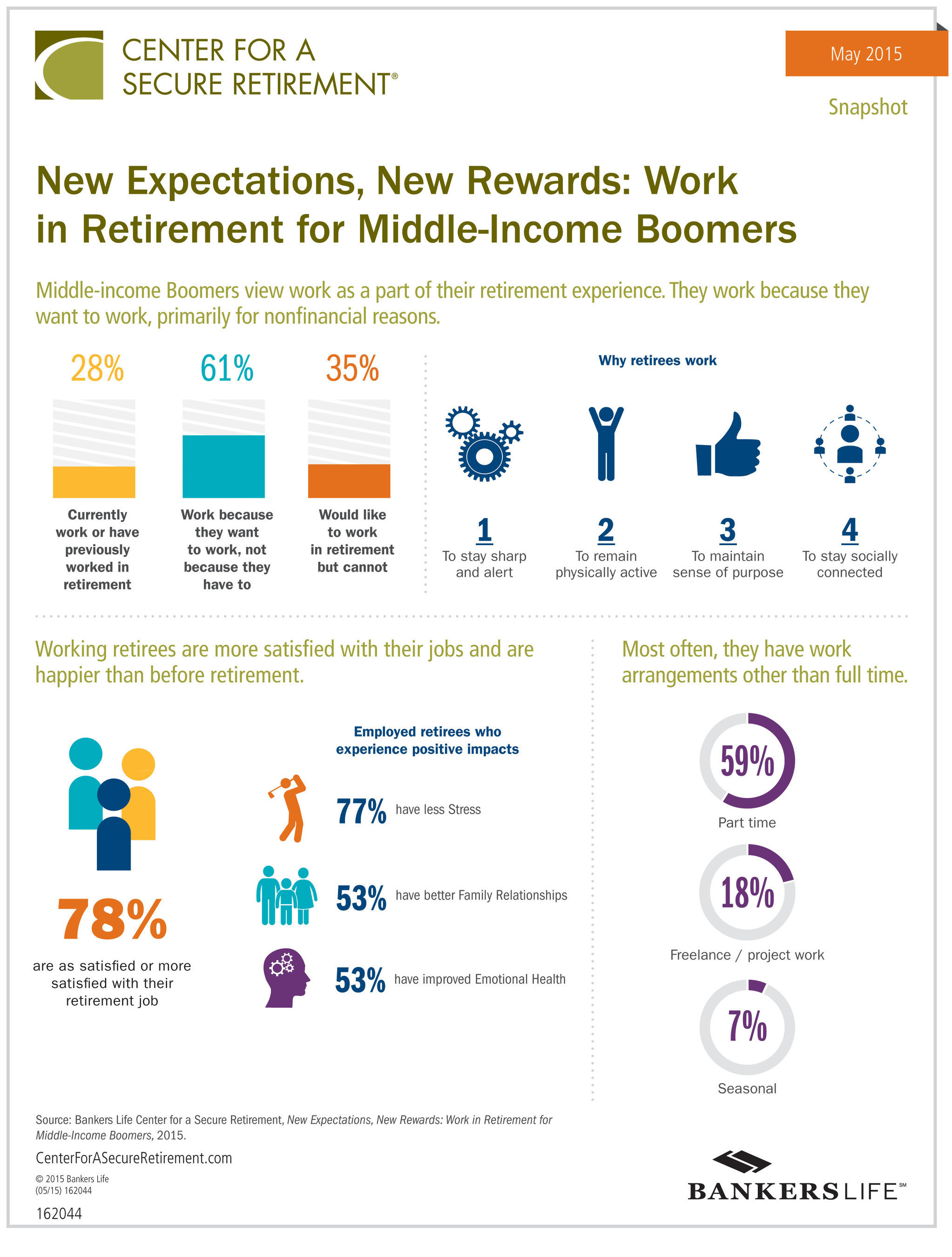 Baby Boomers Retirement Jobs Infographic