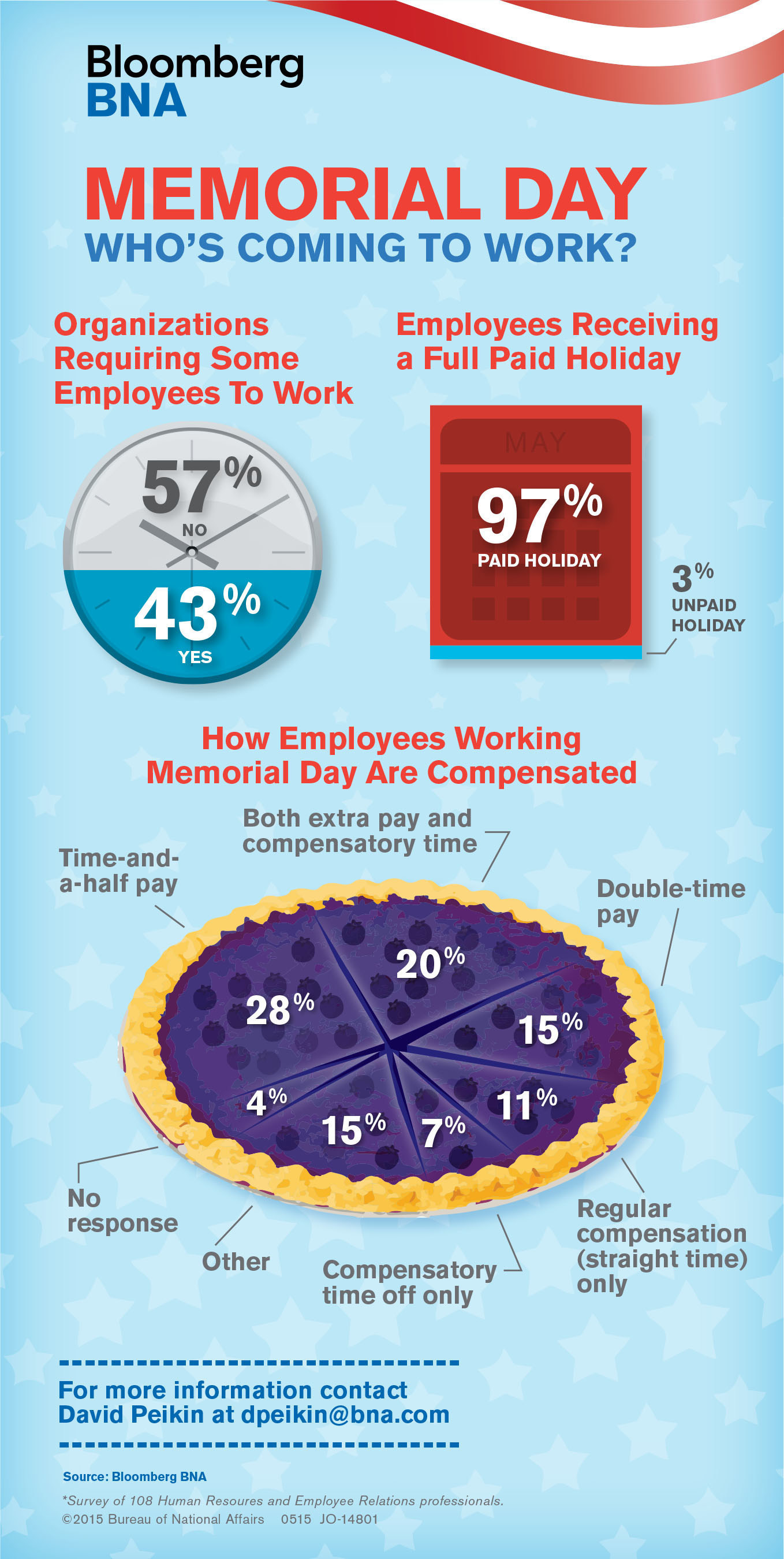 Bloomberg BNA Memorial Day Survey Infographic