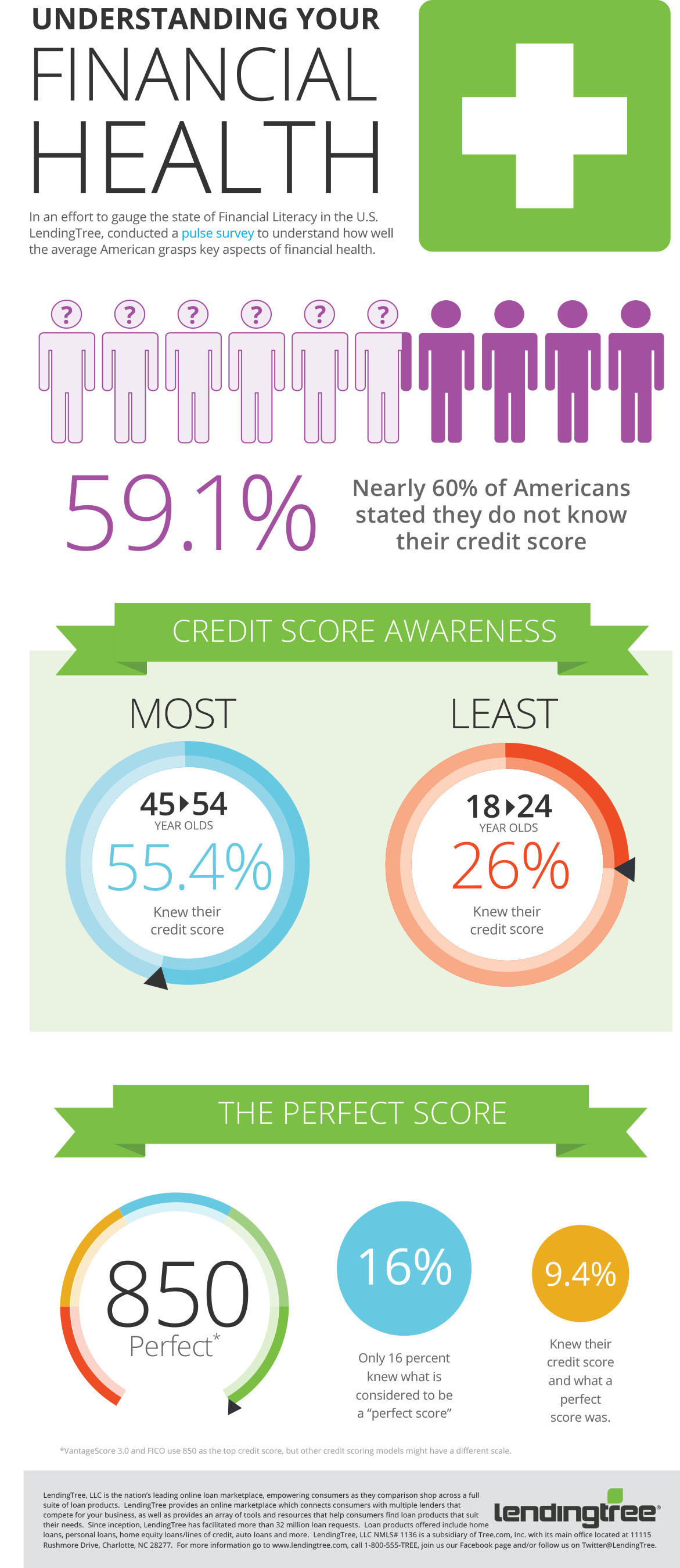 LendingTree Survey Finds Nearly 60% of Americans Don't Know Their Credit Scores; Most consumers lack critical credit health awareness (PRNewsFoto/LendingTree)