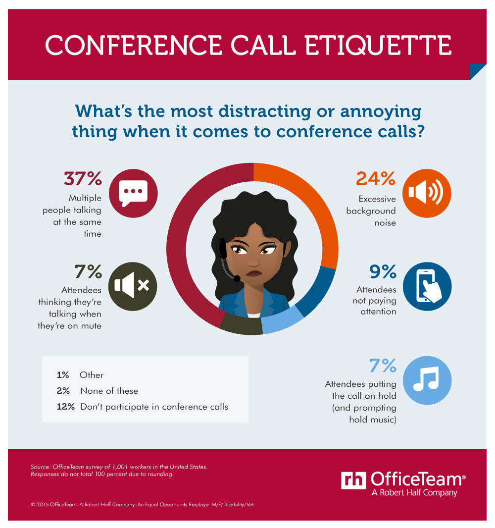 What's the most annoying behavior on conference calls? According to an OfficeTeam survey of workers, multiple people talking at the same time is the most irritating (37 percent) followed by excessive background noise (24 percent). (PRNewsFoto/OfficeTeam)