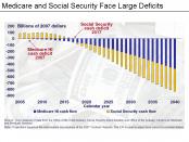 Medicare_&_Social_Security_Deficits_Chart