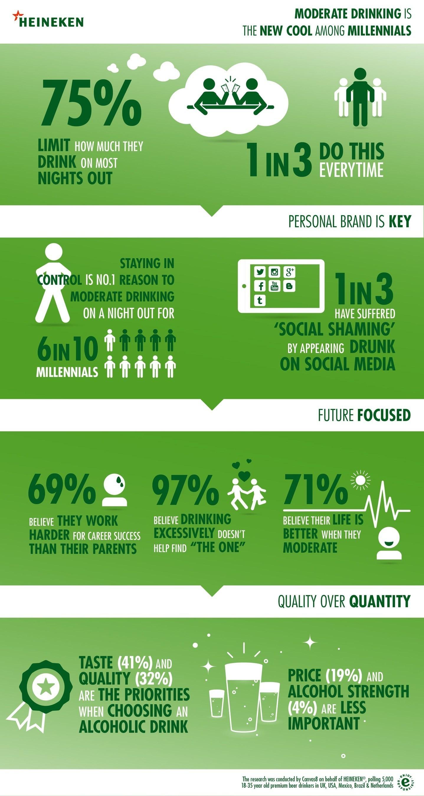 Heineken Moderation Infographic