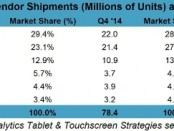 Strategy Analytics Tablet Market Review