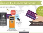 consumers-are-driving-payments-innovation-1-512X288