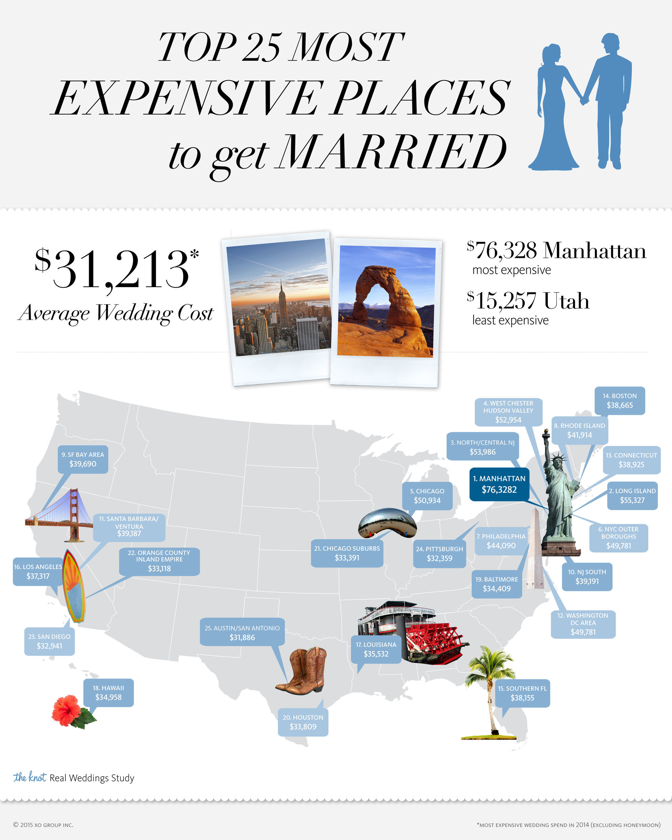 The Knot The 1 Wedding Site Releases 2014 Real Weddings Study
