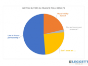 gI_152165_British buyers in france poll results
