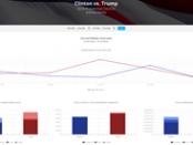 gI_67179_2016-08-01 12_01_18-Clinton vs. Trump - 2016 Election Earned Media