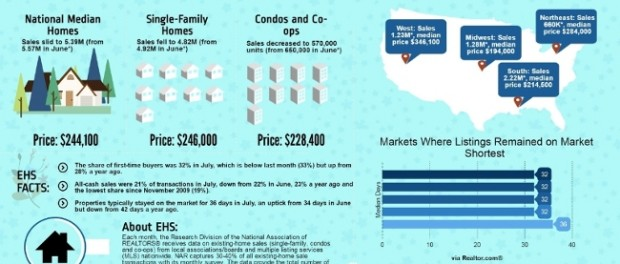 july home sales