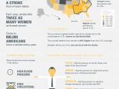 Genentech Stroke Demographics Infographic