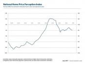 Quicken Loans D HVI HPPI Graphs June