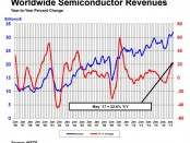 SIA World semiconductor revenues May