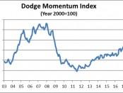 Dodge Data-graph