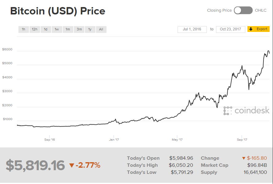 bitcoin price chart coindesk